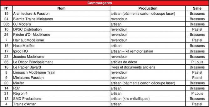 Nomenclature professionnels